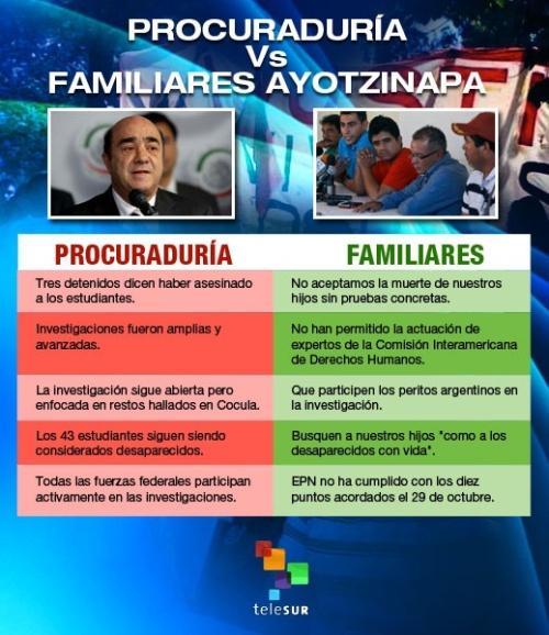 infoayotzinapa_familiaxprocuraduria.jpg_1657979119