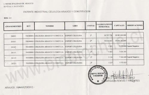 patente_celulosa_arauco