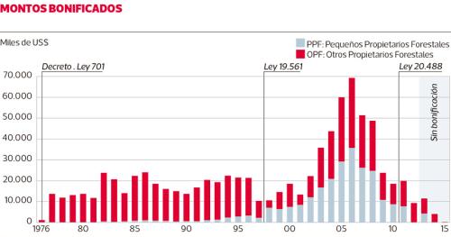 Monto Binficados – Fuente Conaf. Grafico La Tercera